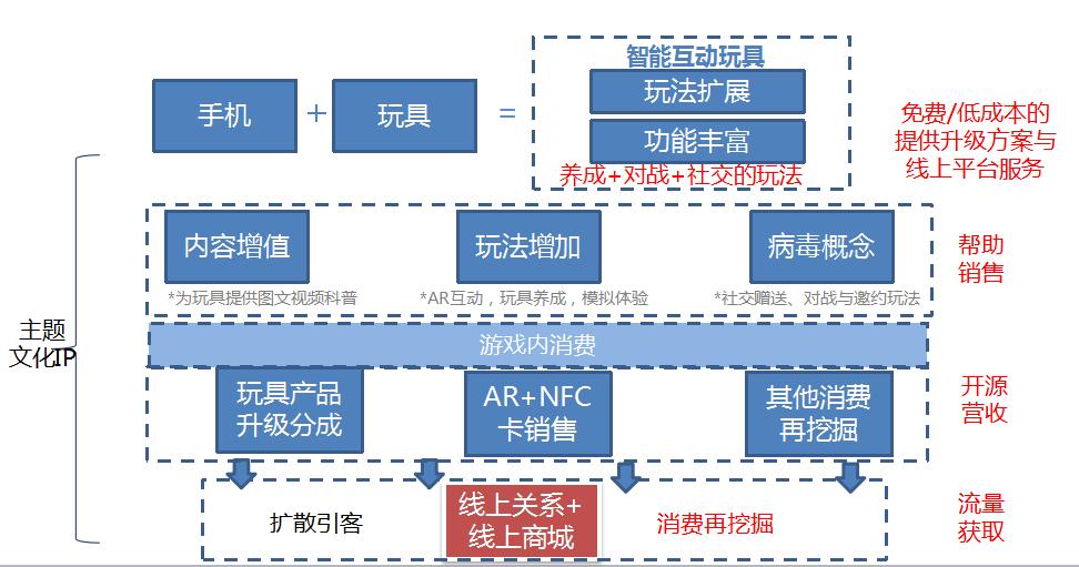 智能互动玩具合作模式;上海愿望盒子信息技术有限公司