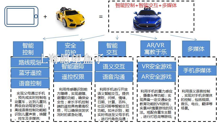智能电动童车互动升级方案