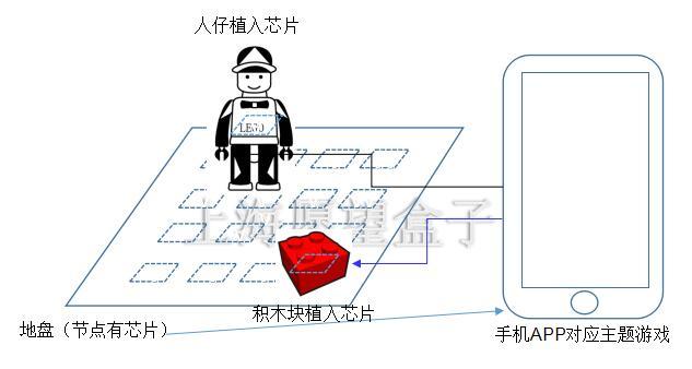 乐高积木互动升级方案