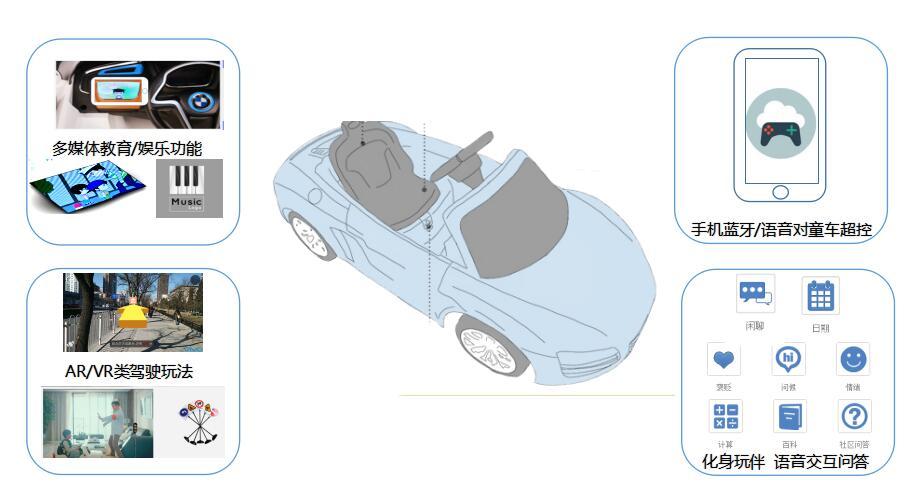 遥控电动童车